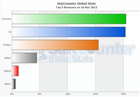 Google Chrome beats IE for the first time ever