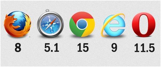 Browser Wars: who comes out on top?