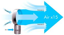 Gadget of the week - Dyson Air Multiplier
